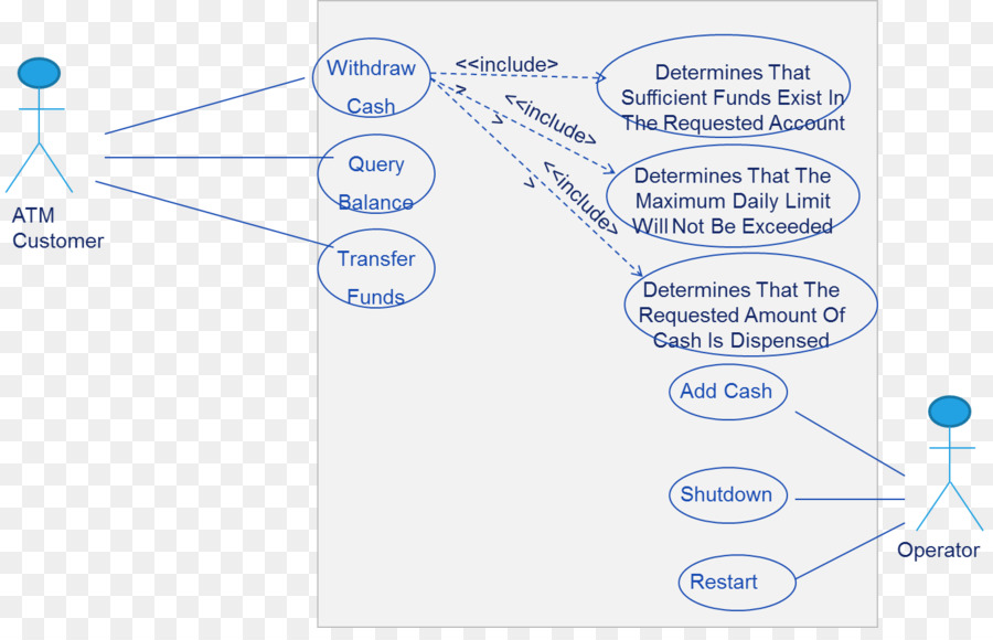 Use case diagram bank automated teller machine atm png download use case diagram bank automated teller machine atm ccuart Images