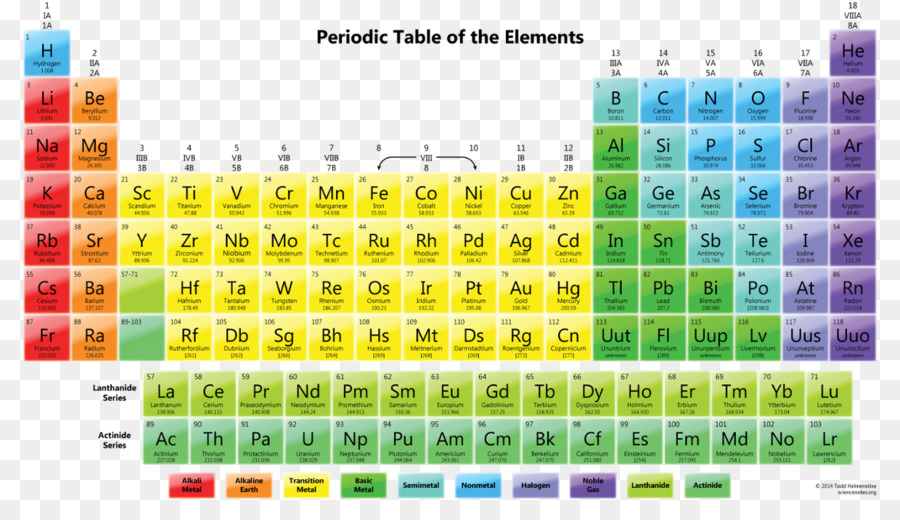 Periodic Table Chemistry Chemical Element Atomic Number Symbol