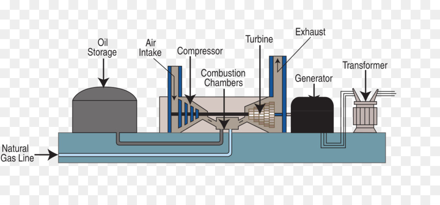 gas turbine system png download 1280*585 free transparent gas Natural Gas Power Plant NY