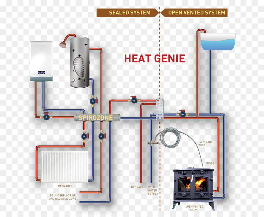 Boiler Central Heating Stove Furnace Solid Fuel Both Png Download
