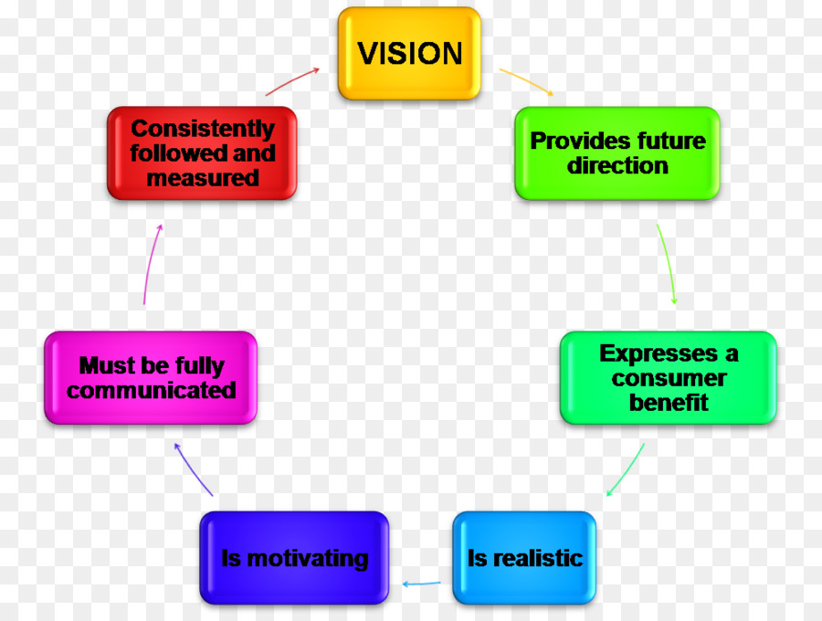 Vision Statement Mission Statement Strategic Planning Goal Business Plan    Promotional Elements