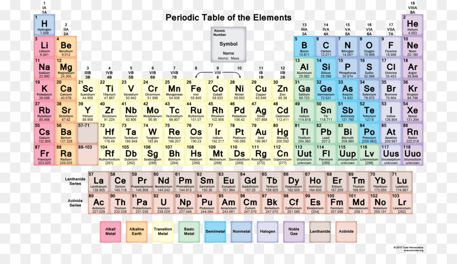 Periodic table chemical element nonmetal actinide elements png periodic table chemical element nonmetal actinide elements urtaz Image collections