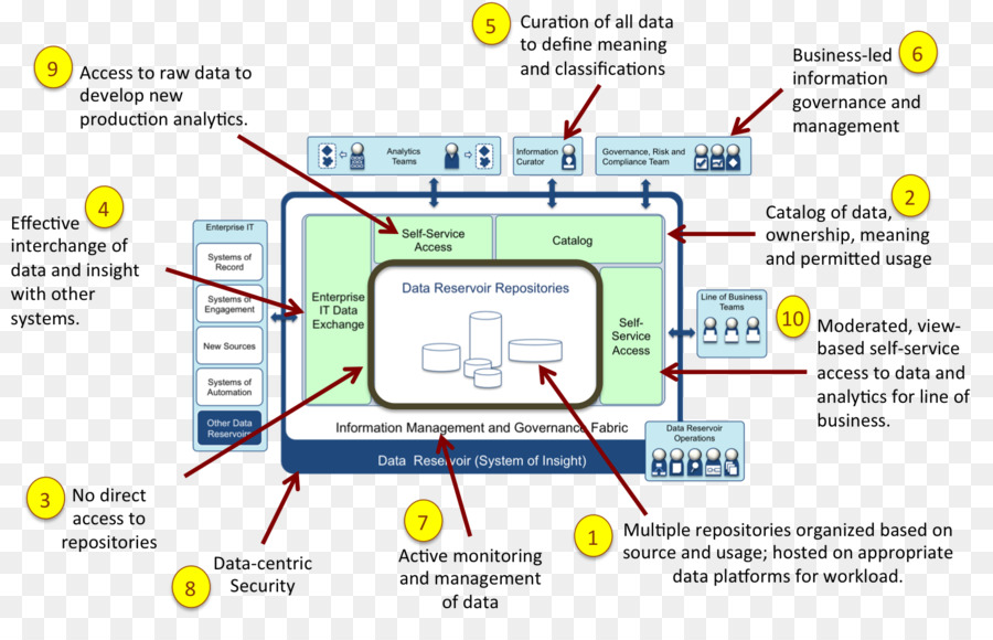 Big Data Apache Hadoop Data Architecture Data Lake Ibm Install The