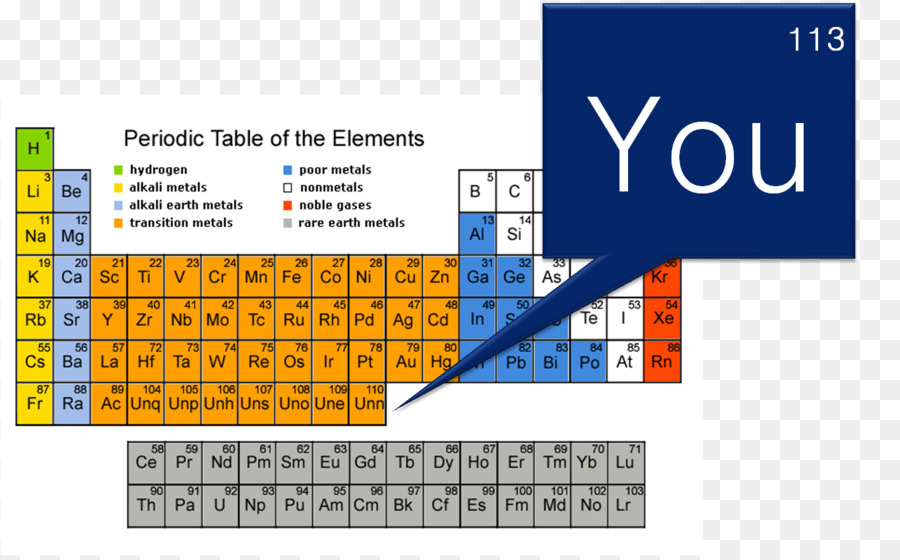 Periodic table group chemistry chemical element periodic trends periodic table group chemistry chemical element periodic trends new elements urtaz Image collections