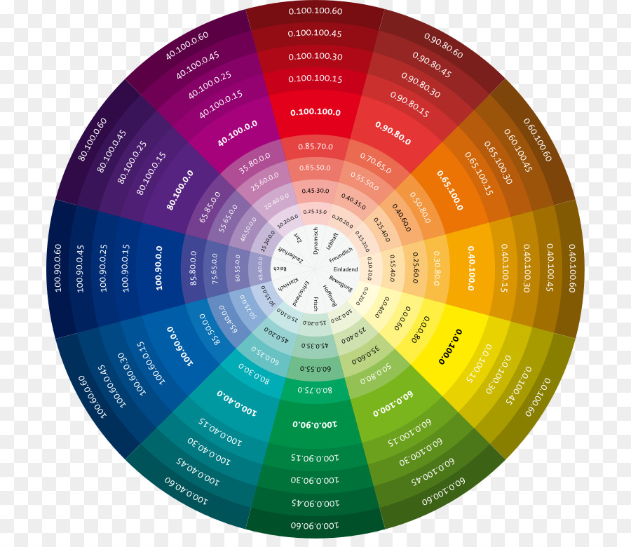 Color Wheel Color Chart Color Theory Cmyk Color Model Cmyk Png