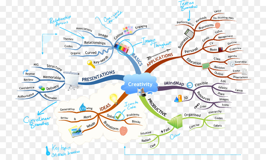 How to mind map mental mapping european and american beauty how to mind map mental mapping european and american beauty template download gumiabroncs Image collections