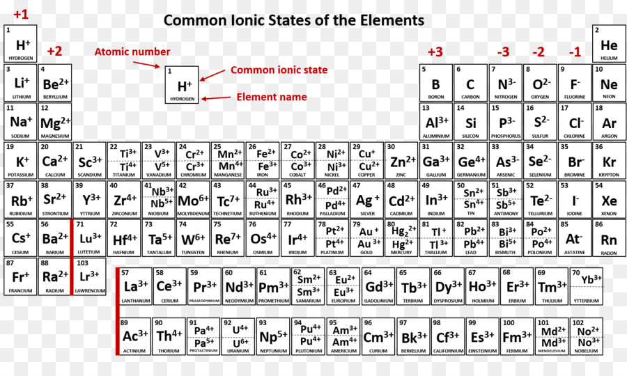 Periodic Table Ionic Compound Chemical Element Chemistry Popular