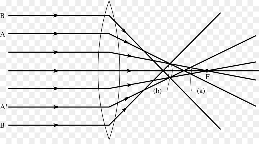 Spherical Aberration Ray Caustic Diagram Abbildungsfehler Aperture