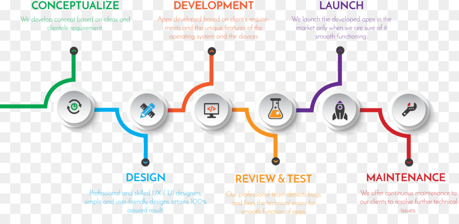 Web Development Mobile App Development Aveslor Application Design