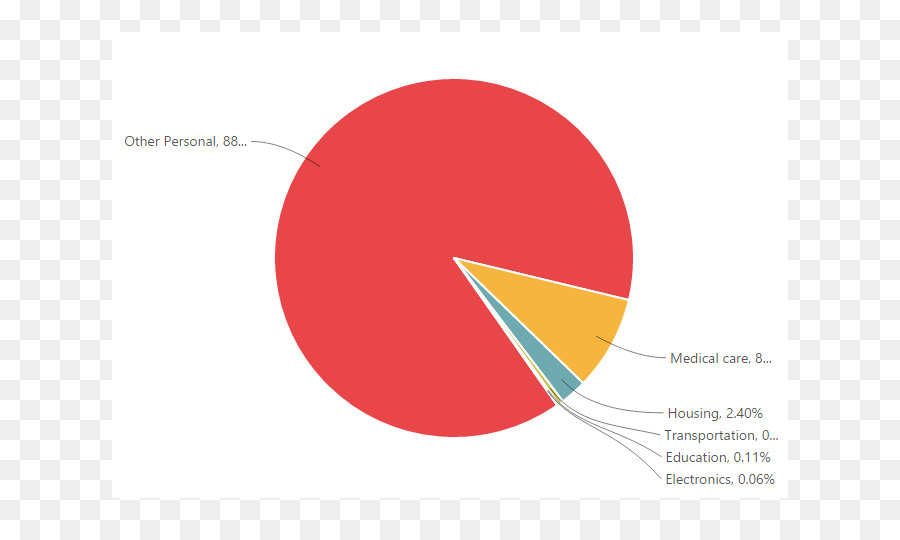 Circle Line Shape Pie Chart Chart Label Png Download 781531