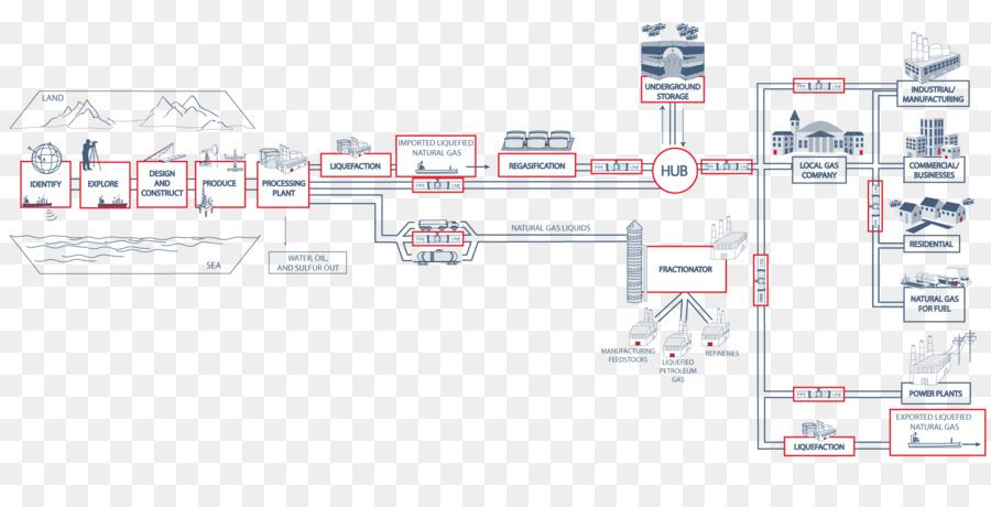 Gas Natural gas Natural procesamiento de diagrama de flujo del ...