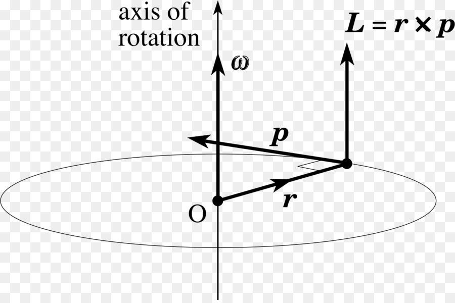angular momentum circular motion angular velocity formula