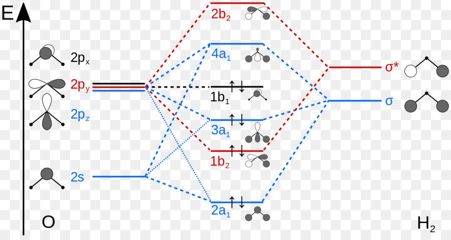 Molecular Orbital Diagram Atomic Orbital Molecule Molecular Orbital