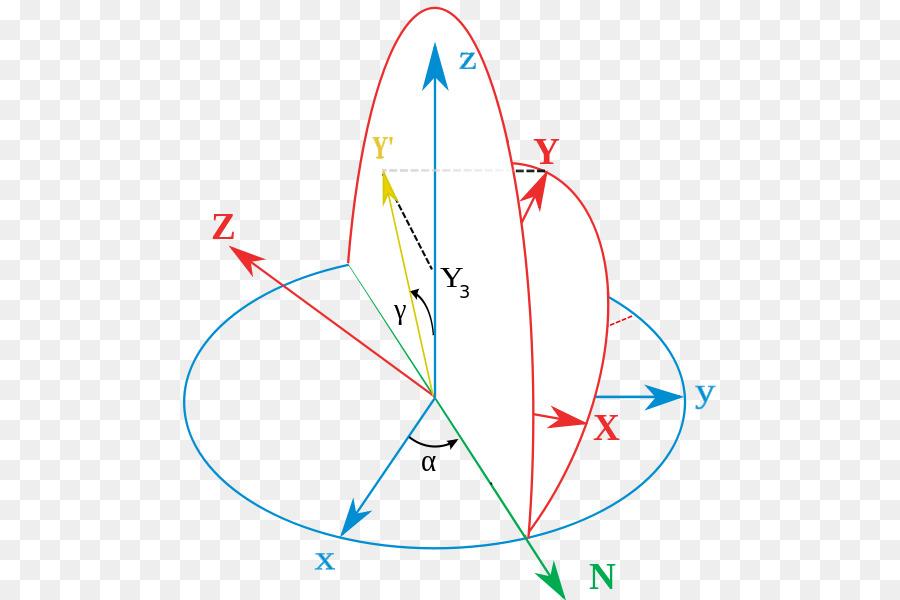 Los ángulos de Euler Orientación del Marco de referencia de Rotación ...
