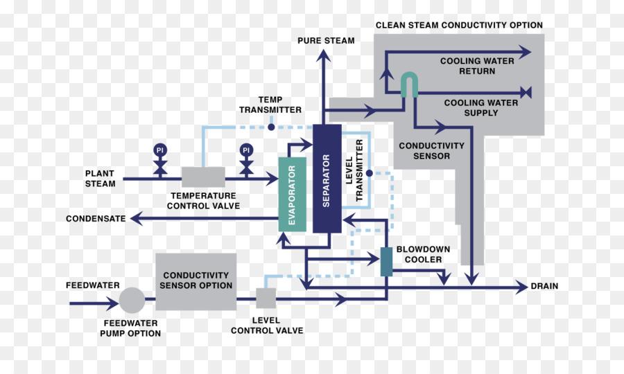 Diagram Steam generator Distillation Boiler - south america png ...
