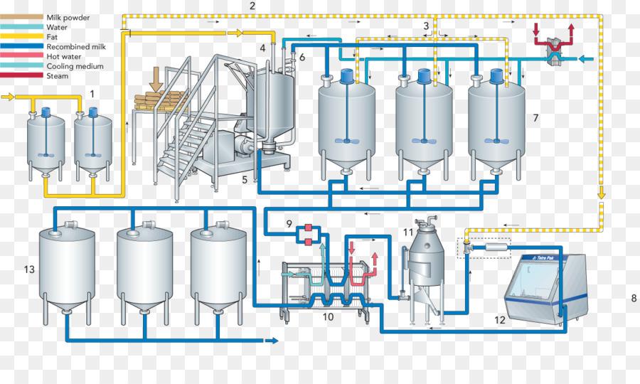 Evaporated milk Ice cream Homogenization Process flow diagram - step ...