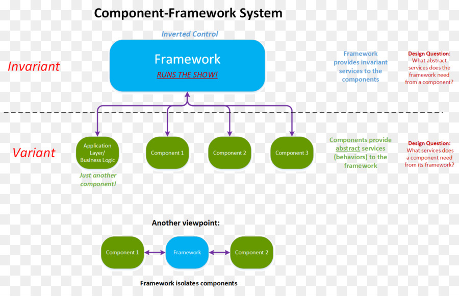 Componentbased Software Engineering Media png download - 1531*972