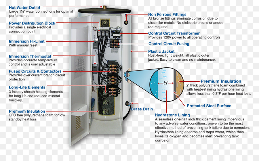 water heating wiring diagram electrical wires cable electricity rh kisspng com rheem water heaters wiring diagram reliance water controls underfloor heating wiring diagram