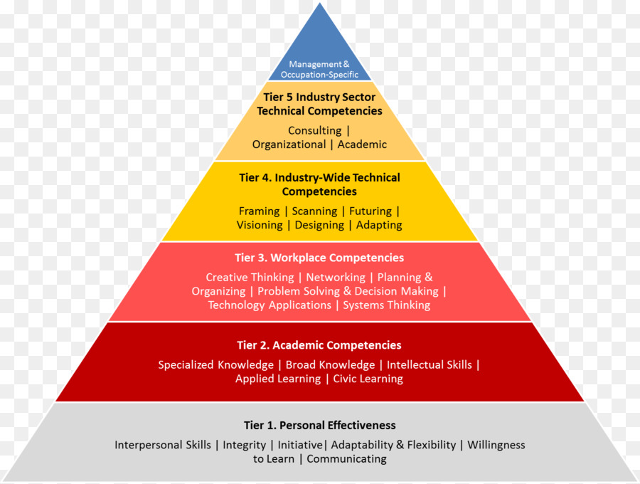 Maslows hierarchy of needs competence information piecemeal png maslows hierarchy of needs competence information piecemeal ccuart Image collections