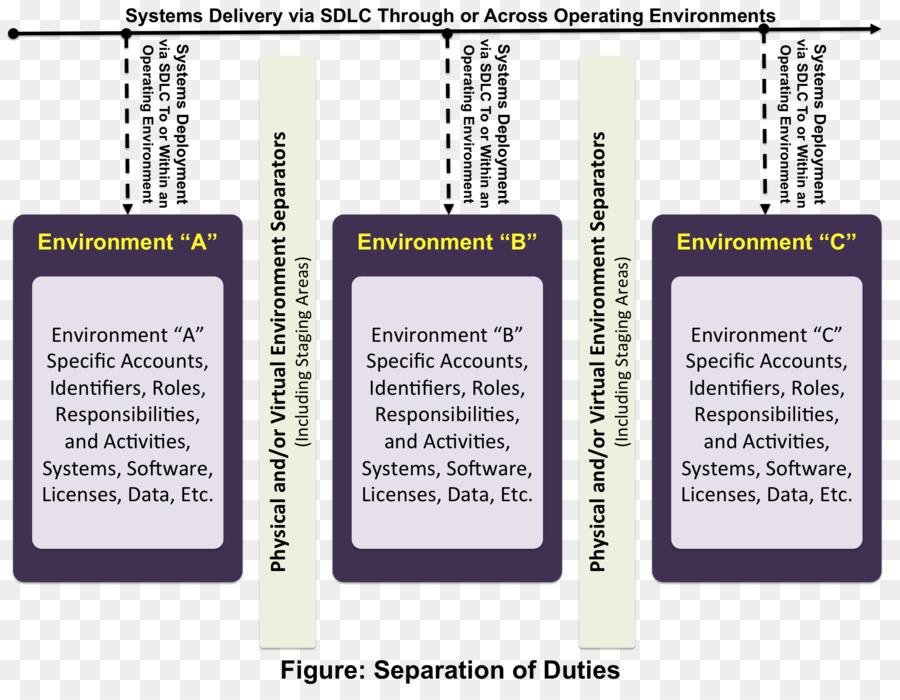 El desarrollo de los sistemas de ciclo de vida Natural del entorno ...