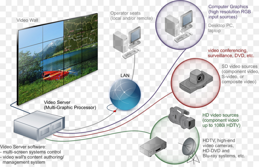 Video Wall Electronics Accessory png download - 1210*769 - Free