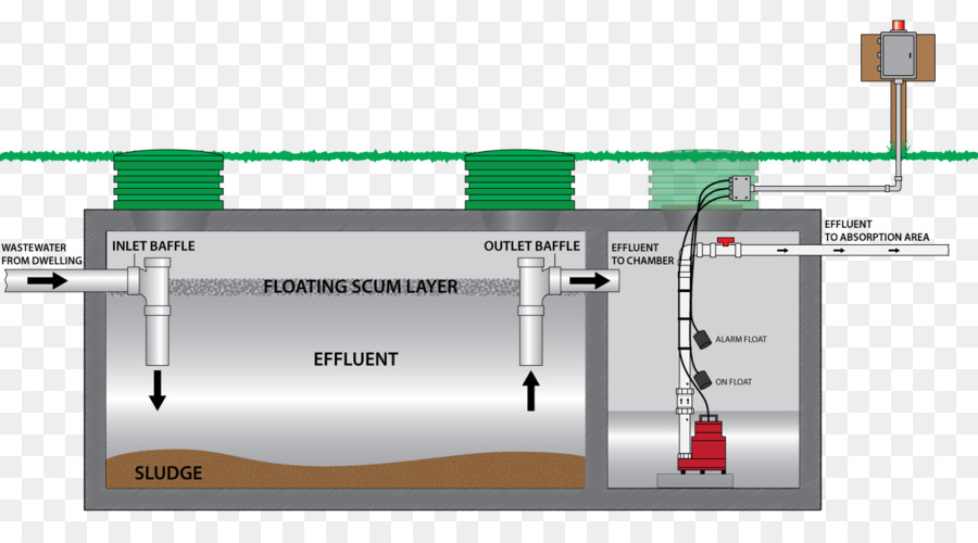 Septic Grinder Pump System Diagram Wiring Diagram