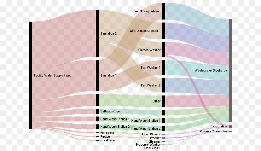 Flowchart Process Flow Diagram Sankey Diagram Water Flow Png