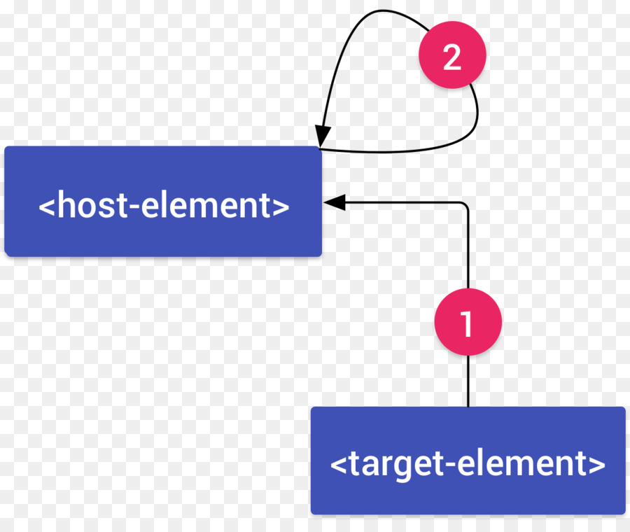 Data flow diagram polymer system data flow diagram property data flow diagram polymer system data flow diagram property element ccuart Gallery