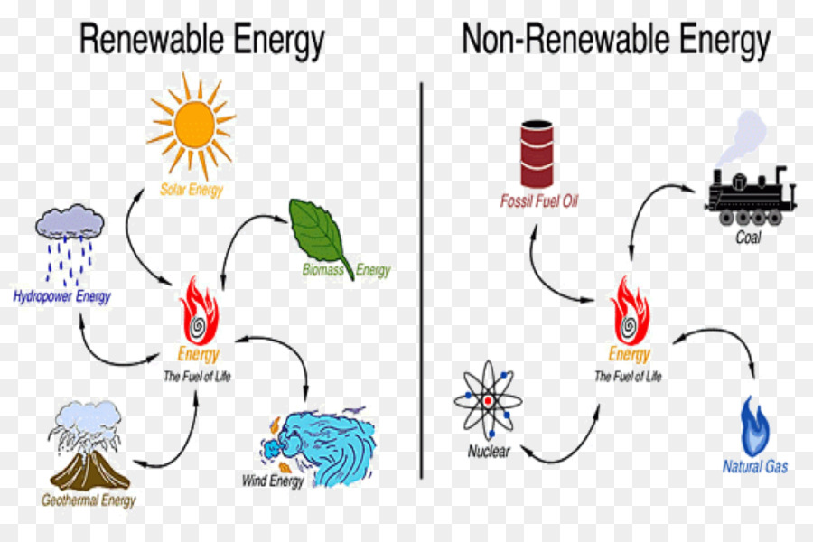 how to conserve non renewable resources