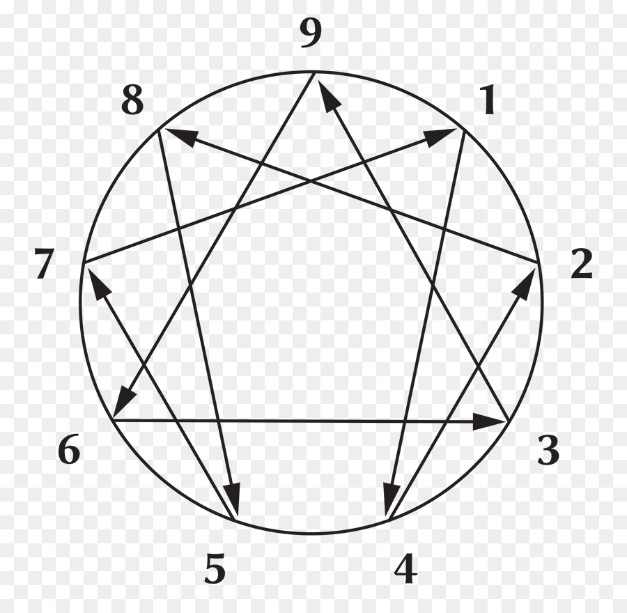 The Enneagram Enneagram Of Personality Personality Type Symbol