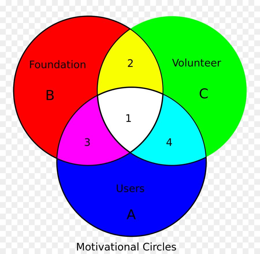 venn diagram euler diagram set logic circle diagram png download rh kisspng com Funny Venn Diagrams Euler Diagram Maker