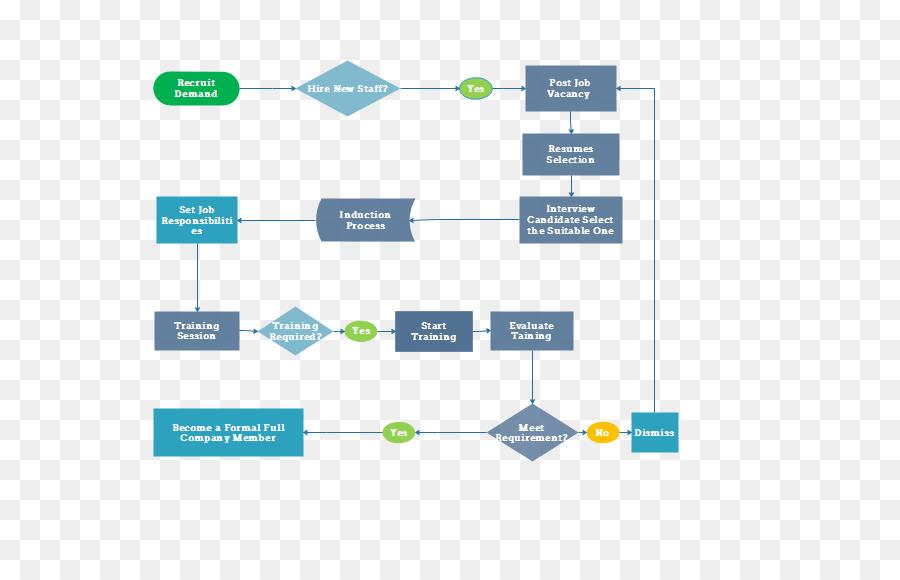 Flowchart Process Flow Diagram Human Resources Recruitment