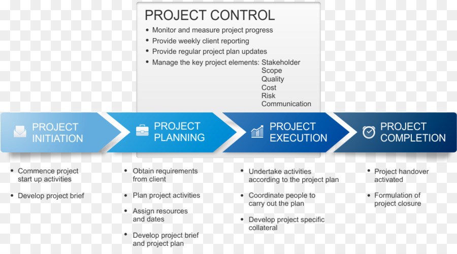 Ppt introduction to organization management, nature, scope and.