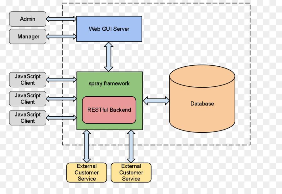 Java Api For Restful Web Services Representational State Transfer