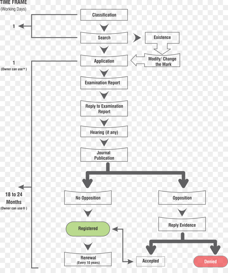 Flowchart Process flow diagram Trademark - creative flowchart