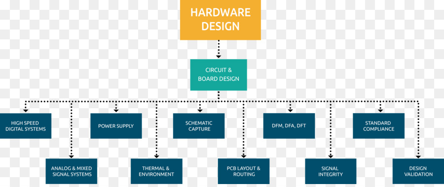 Embedded System Flowchart Computer Hardware Computer Software
