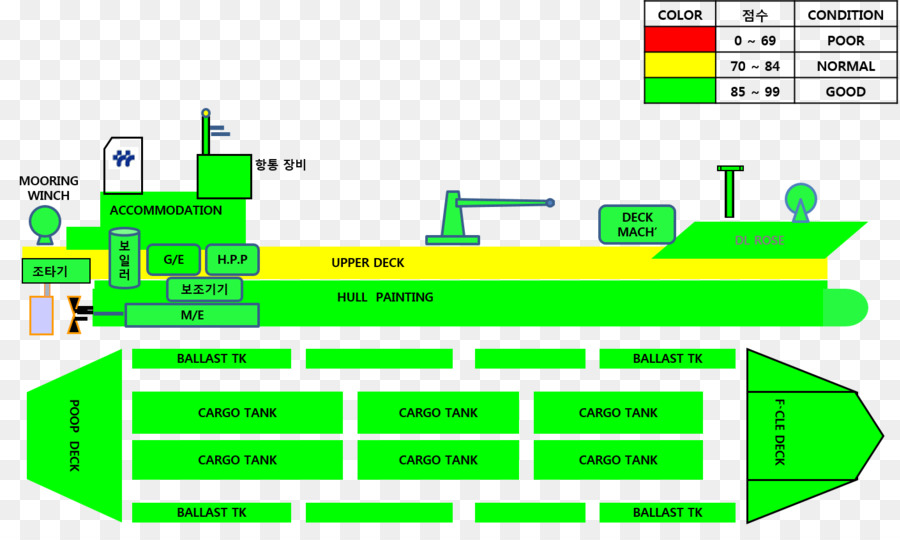 Ship System Diagram Management Business Annual Reports Png