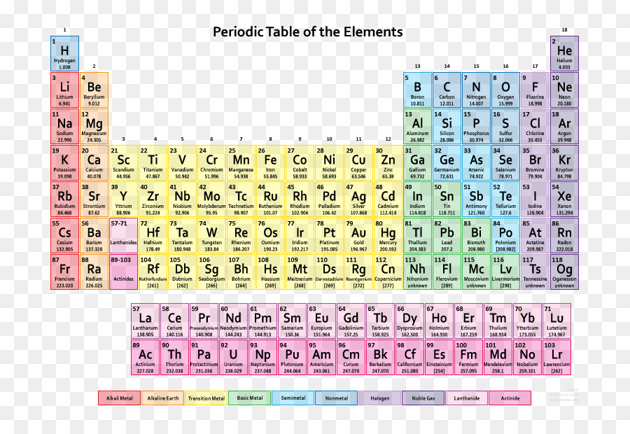 Periodic Table Chemical Element Chemistry Atomic Number Calendar
