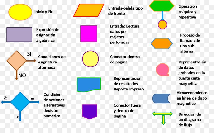 Flowchart Diagram Symbol Flow Process Chart Definition Ones Png