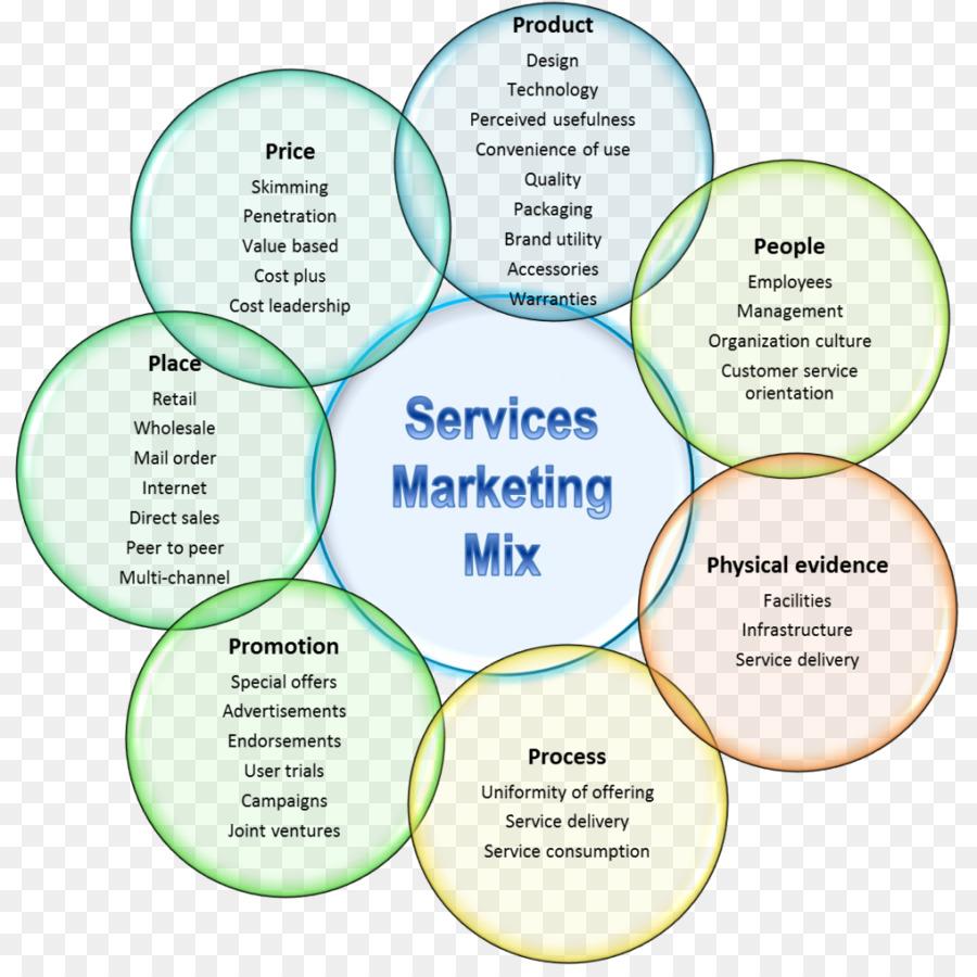service market mix
