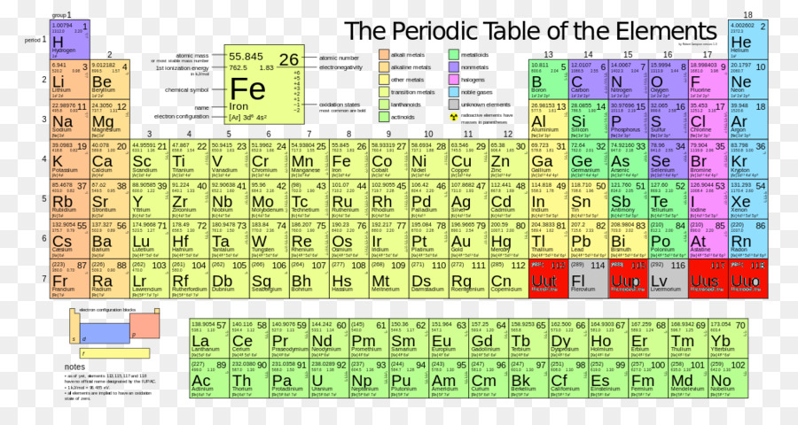 Molar mass periodic table atomic mass iron periodic png download molar mass periodic table atomic mass iron periodic urtaz Images