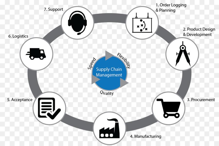 supply chain management international english language