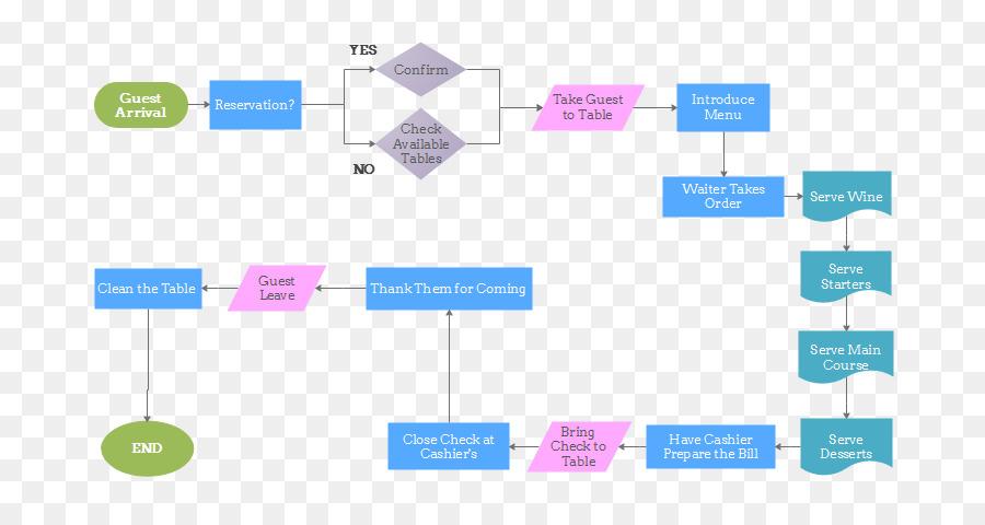 flowchart process flow diagram restaurant others png download rh kisspng com process flow diagram fast food restaurant Process Flow Diagram Template
