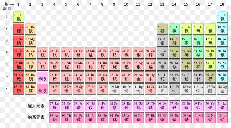 Periodic table chemistry chemical element chinese characters periodic table chemistry chemical element chinese characters chinese elements urtaz Image collections