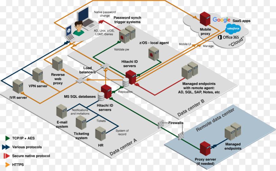 Hr Network Diagram | Repair Manual