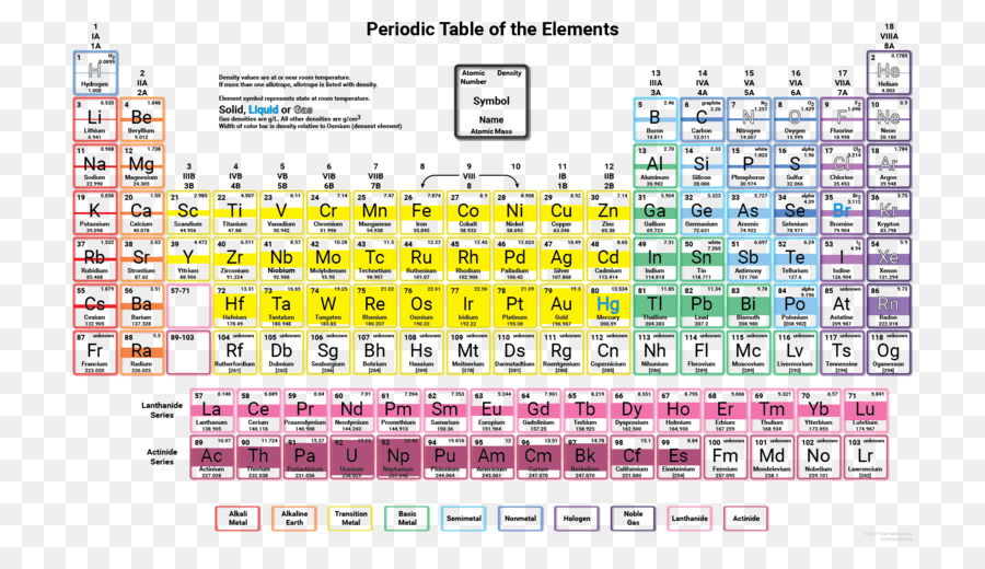 Periodic table chemical element density electronegativity periodic periodic table chemical element density electronegativity periodic trends periodic urtaz Gallery