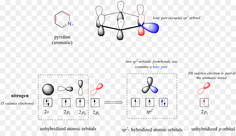 Molecular Orbital Diagram Atomic Orbital Pi Bond Aromaticity A