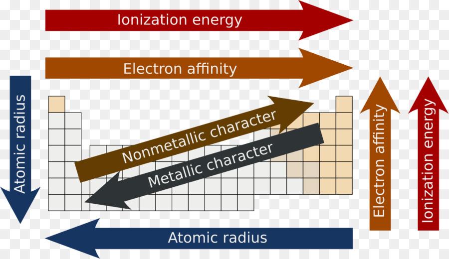 Peridico de las tendencias de la tabla peridica afinidad peridico de las tendencias de la tabla peridica afinidad electrnica radio atmico qumica peridico urtaz Images