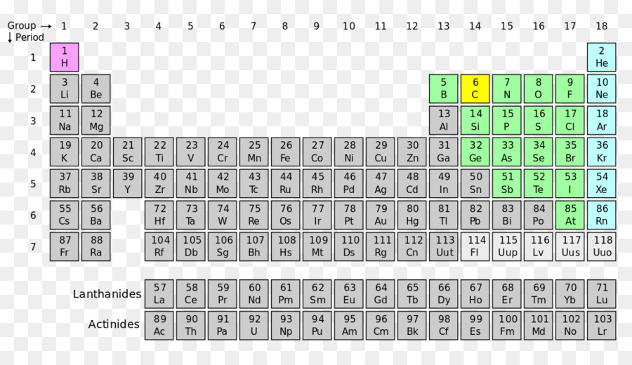 Periodic Table Group Chemical Element Isotope Periodic Png