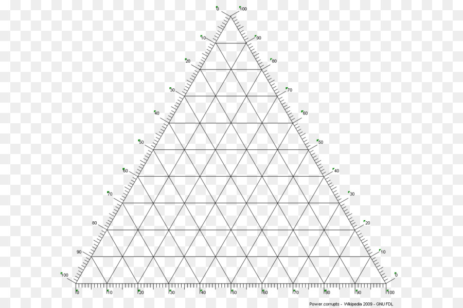 Triangle Ternary Plot Phase Diagram Construct Png Download 726